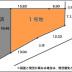 古賀三丁目測量図